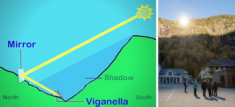 Viganella, cidade italiana do sol artificial