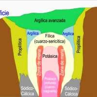 Alteración Argílica Avanzada - Vuggy Silica - Alunita