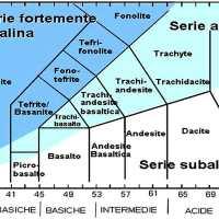 Clasificación Química de las Rocas Igneas.