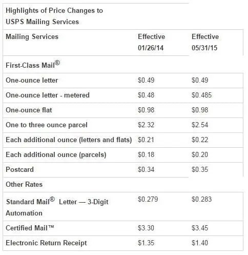 USPS Price Increases 2015-2016
