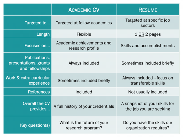 and cover letter with comparison chart vs