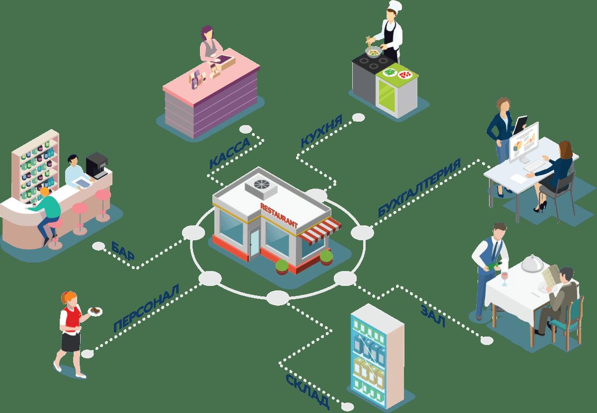Автоматизация ресторана в бишкеке