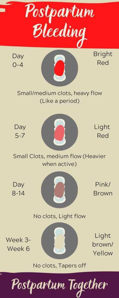 stages of postpartum bleeding