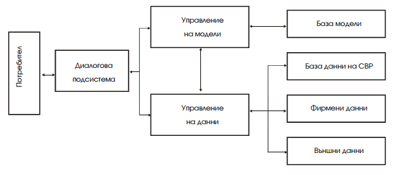 структура на автоматизирана система за управление