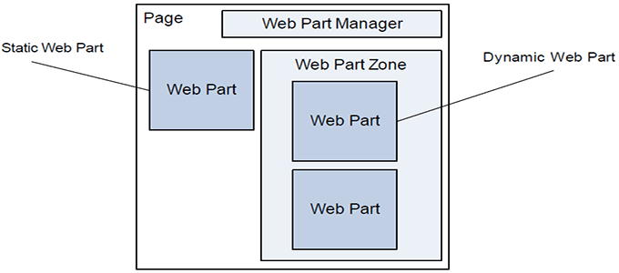 web part share point