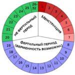 Незаконченный половой акт: польза или вред. Прерванный половой акт как метод контрацепции Как правильно прерывать половой акт