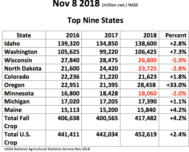 US potato stats 2018