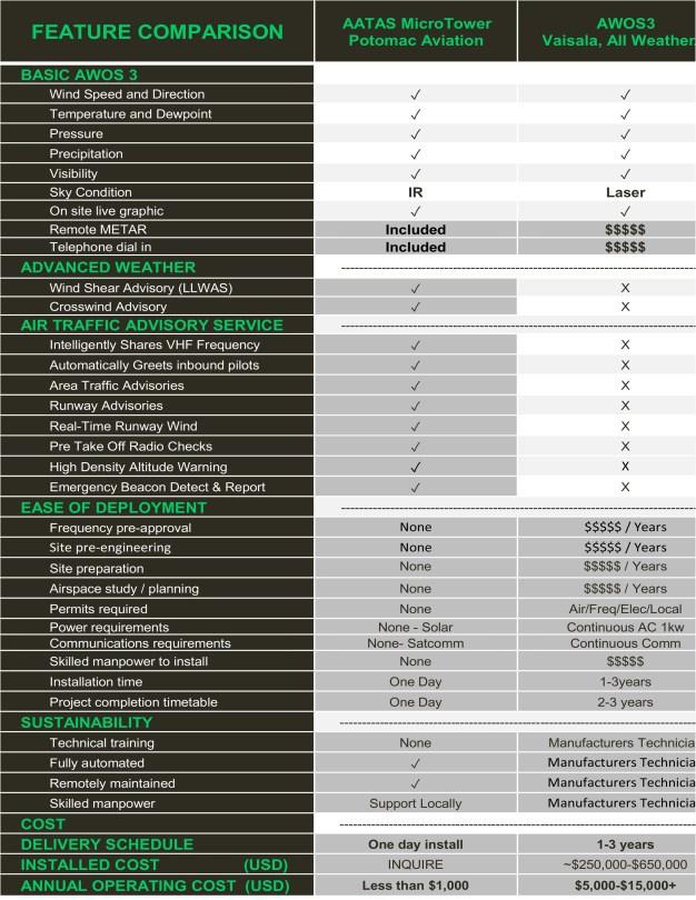 Feature Comparison AWOS3