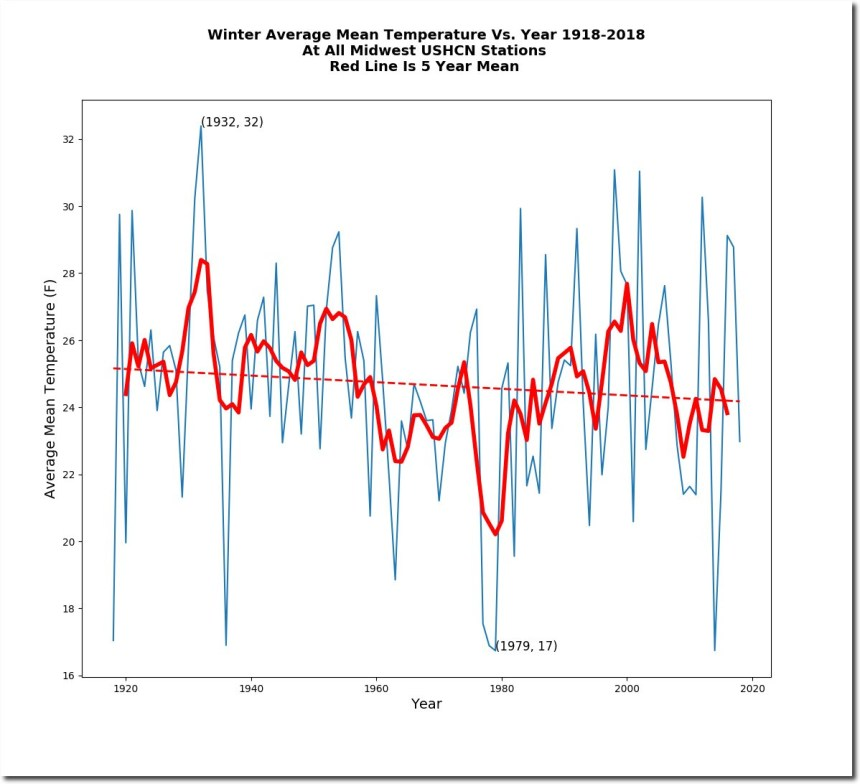 Winter-Average-Mean-Temperature-Vs-Year-1918-2018-At-All-Midwest-USHCN-Stations-Red-Line-Is-5-Year-Mean-Average-Mean-Temperature-vs-Year_shadow