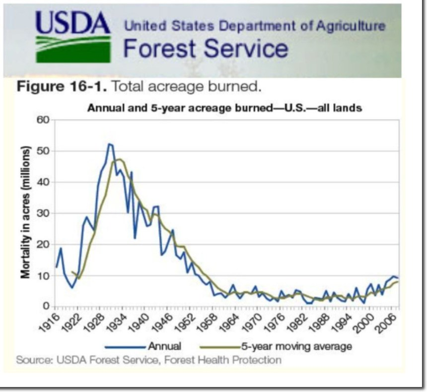 usda-total-acreage-burn-since-1916