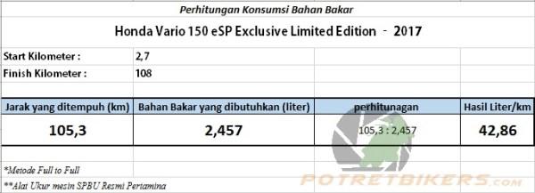 Hasil Perhitungan BBM Vario 150 eSP 2