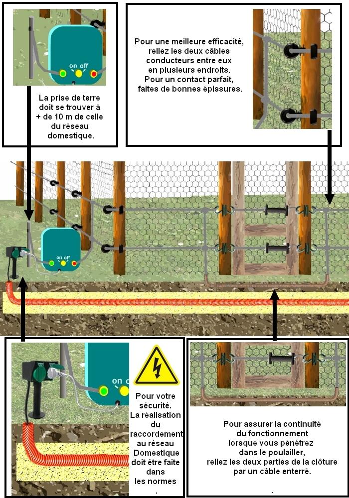 plan de montage d'une clôture électrique pour le poulailler