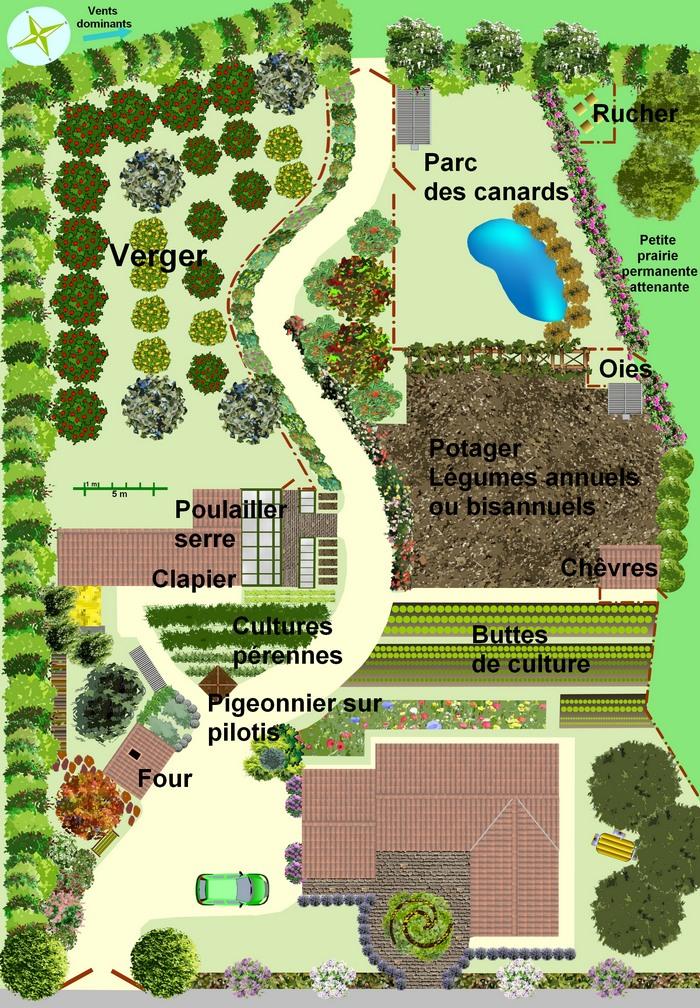 Plan des petits élevages en permaculture