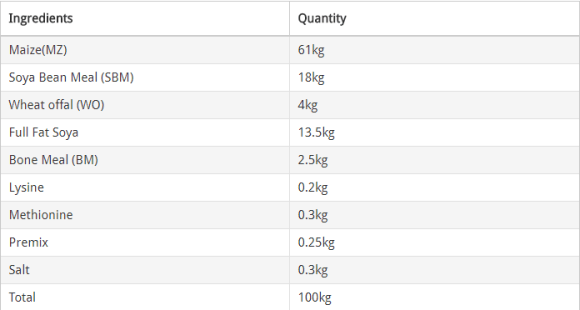 ingredients and their correct proportion in formulating broilers starter