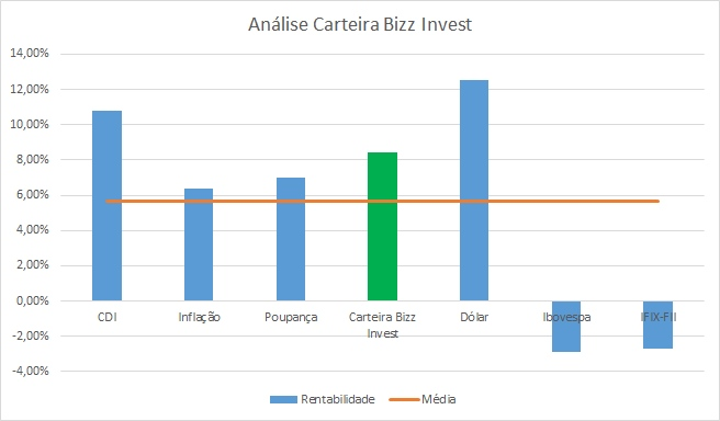 performance-carteira-investimentos-bizz-invest