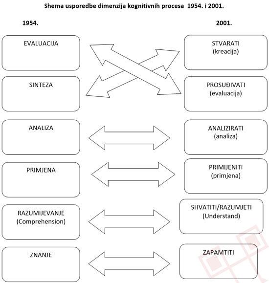 Shema usporedbe dimenzija kognitivnih procesa 1954. i 2001. godine