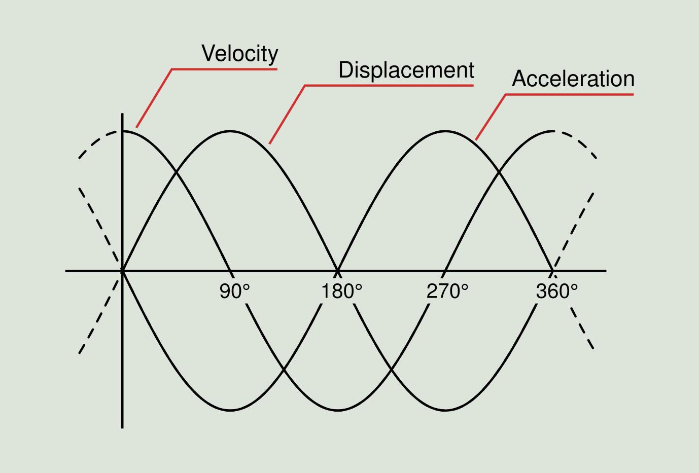 Study Of Vibration