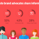 Digital Marketing News: 15 Reasons for Brand Advocacy, Email Priorities and Google TV Ads
