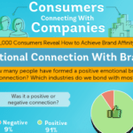 Digital Marketing News: Power of Brand Affinity, Digital Ad Revenue Beats TV & Instagram Influencers