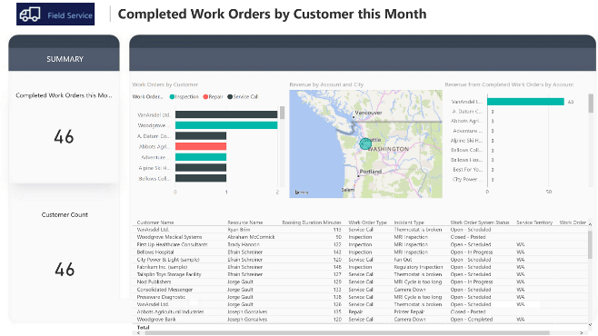 Power BI Solution Template For Microsoft Dynamics 365 Field Service