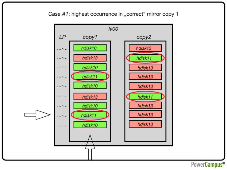 """Case A1: highest occurrence in """"correct"""" mirror copy 1"""