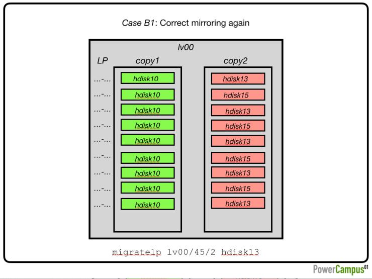 Case B1: Correct mirroring again