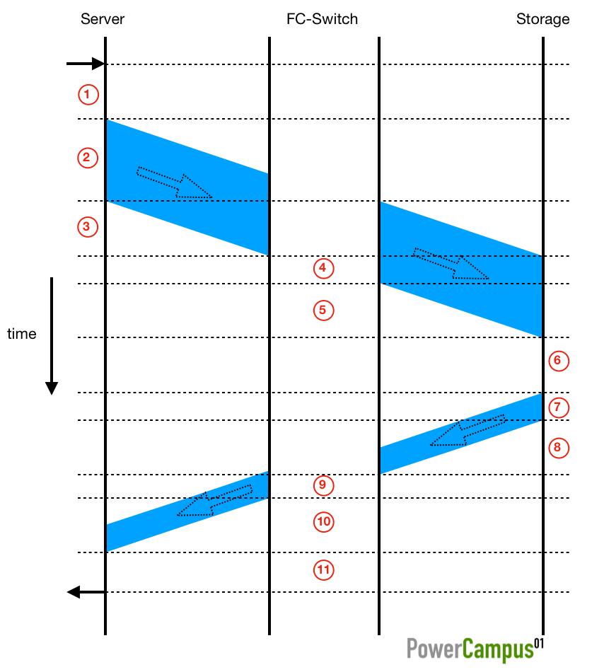 FC I/O phases