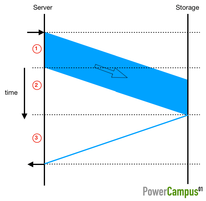FC I/O phases simplified
