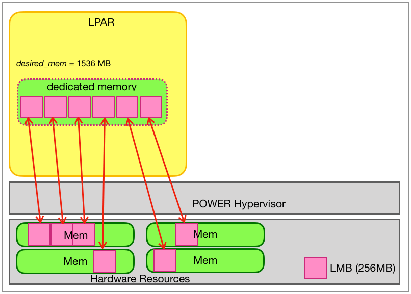 Allocation of physical memory for LPARs with dedicated memory in units of the LMB size (here 256 MB).