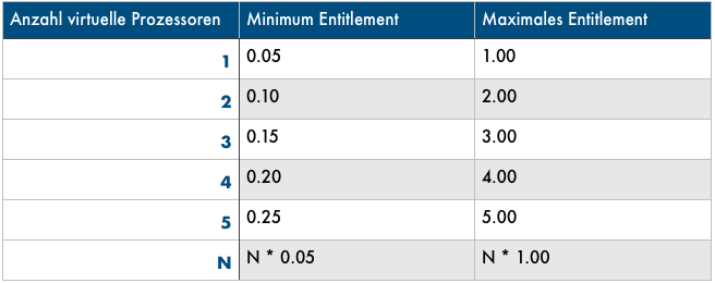 Table with Entitlements