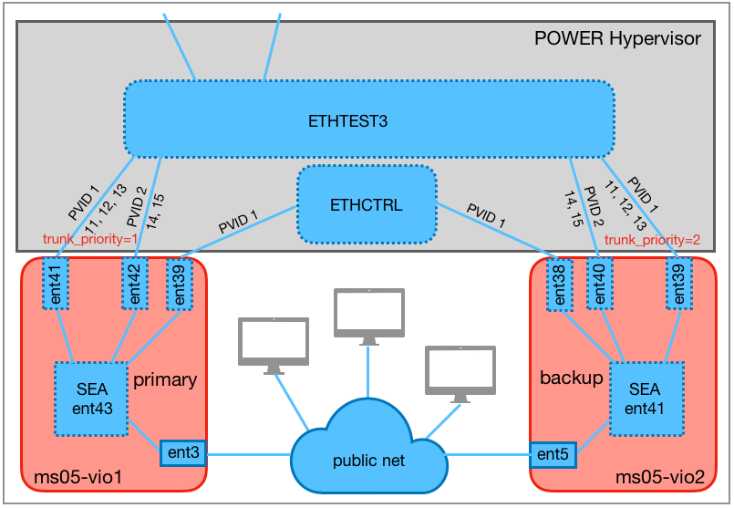 High-availability SEAs with control channel.