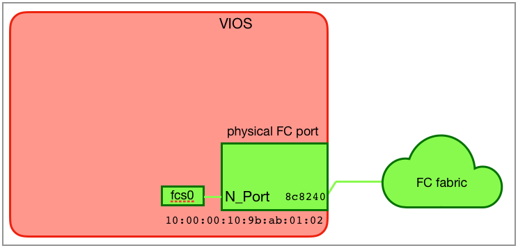 Physical FC port without virtual FC and NPIV