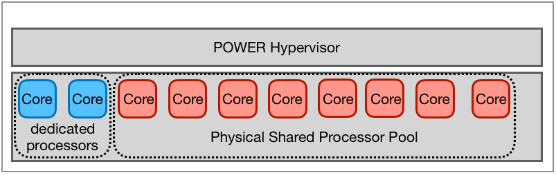 Dedicated processors and physical shared processor pool