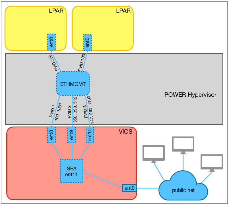 SEA with multiple trunking adapters and VLANs