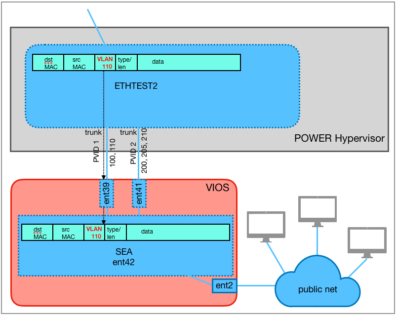 The Ethernet frame is forwarded from the virtual switch ETHTEST2 via the trunking adapter ent39 for the VLAN 110 to the SEA ent42.