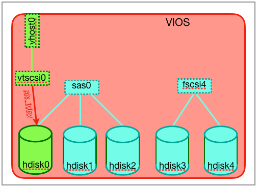 Mapping of hdisk0 to the adapter vhost0