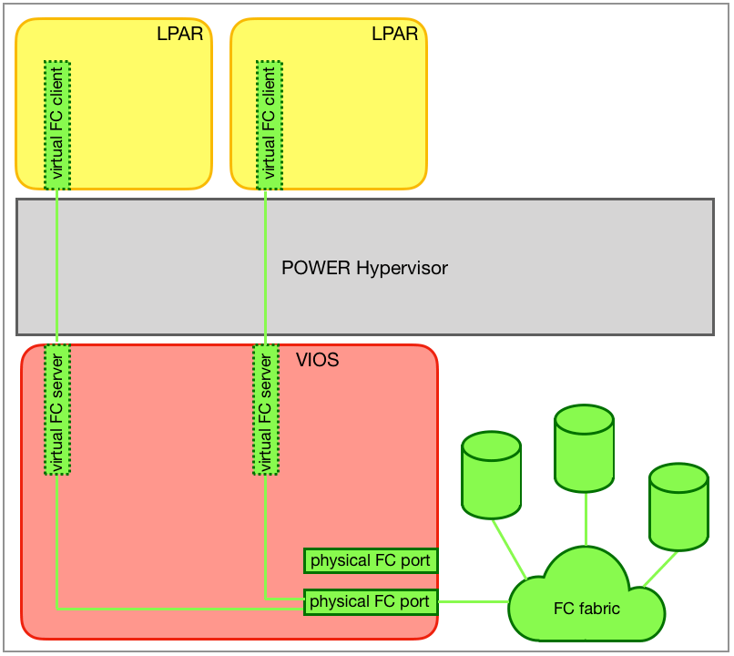 Communication path of the virtual FC client adapter to the SAN LUN.