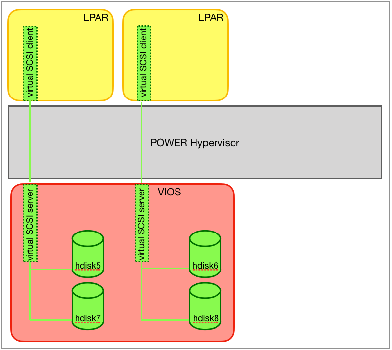 Communication path of the virtual SCSI client adapter to the LUNs.
