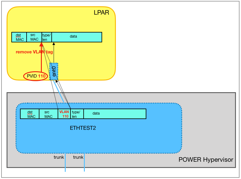 The virtual Ethernet switch ETHTEST2 forwards the Ethernet frame to the adapter of the target LPAR, the VLAN header is removed in the process.