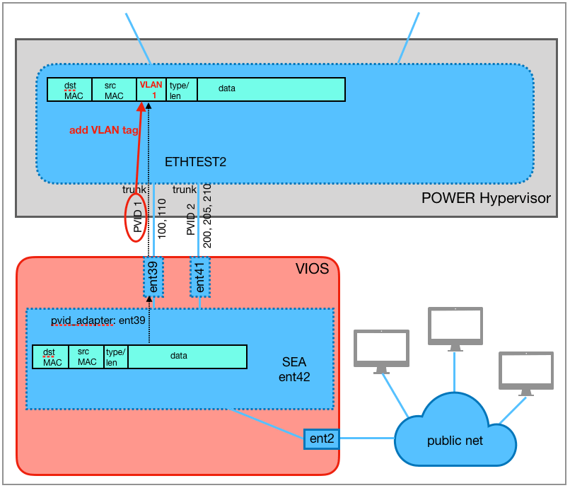 The pvid_adapter attribute of the SEA ent42 determines to which trunking adapter untagged frames are forwarded, here to ent39 with PVID 1. The frame is tagged with the PVID 1 of ent39.