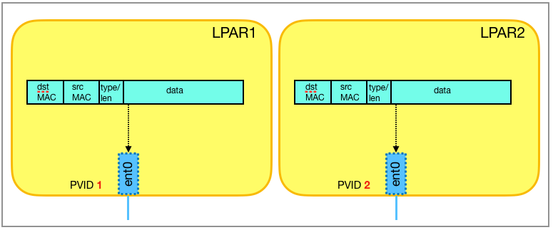 LPAR1 with PVID 1 and LPAR2 with PVID 2 each send an Ethernet frame via the virtual Ethernet adapter ent0.