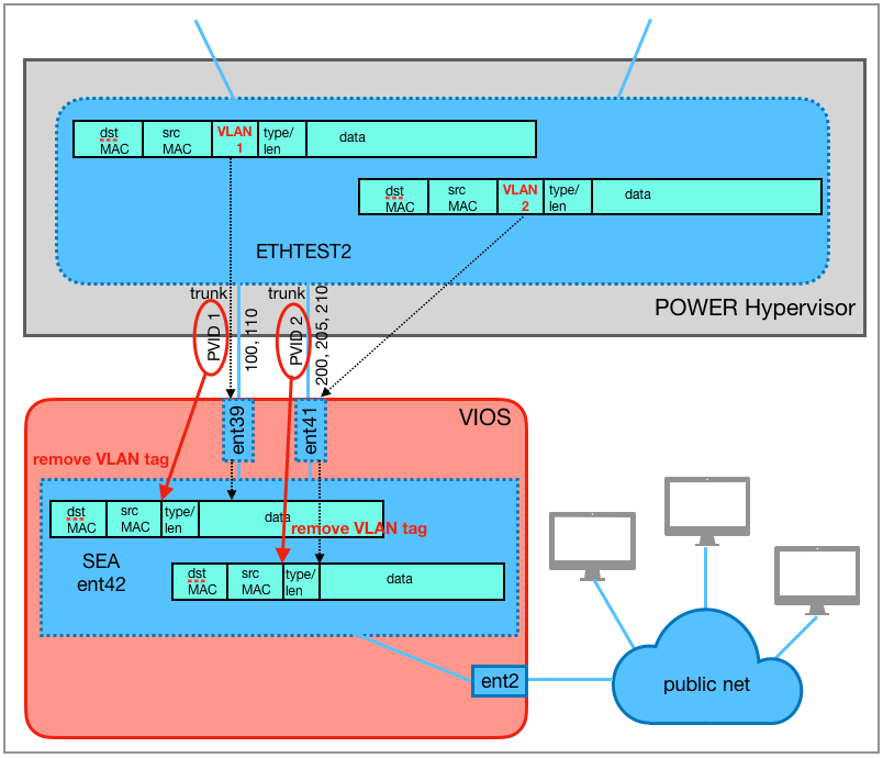 The two Ethernet frames are forwarded from the virtual switch ETHTEST2 via the trunking adapters ent39 respectively ent41 to the SEA ent42. The VLAN headers are removed.