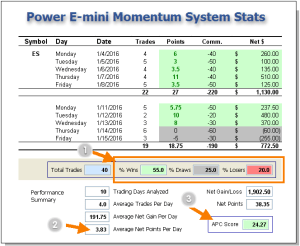 Power Emini Alert System Performance Stats – Trade Results