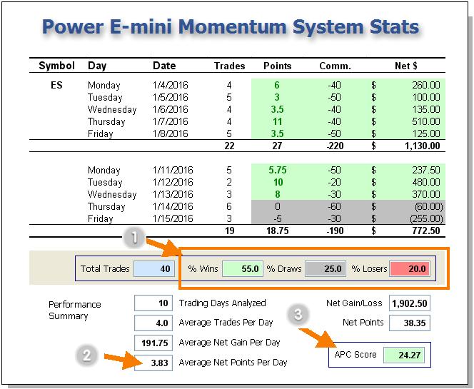Power emini system Stats - Performance
