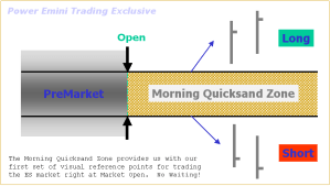 The Power E-mini Morning Quicksand Zone