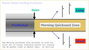 The Power E-mini Morning Quicksand Zone