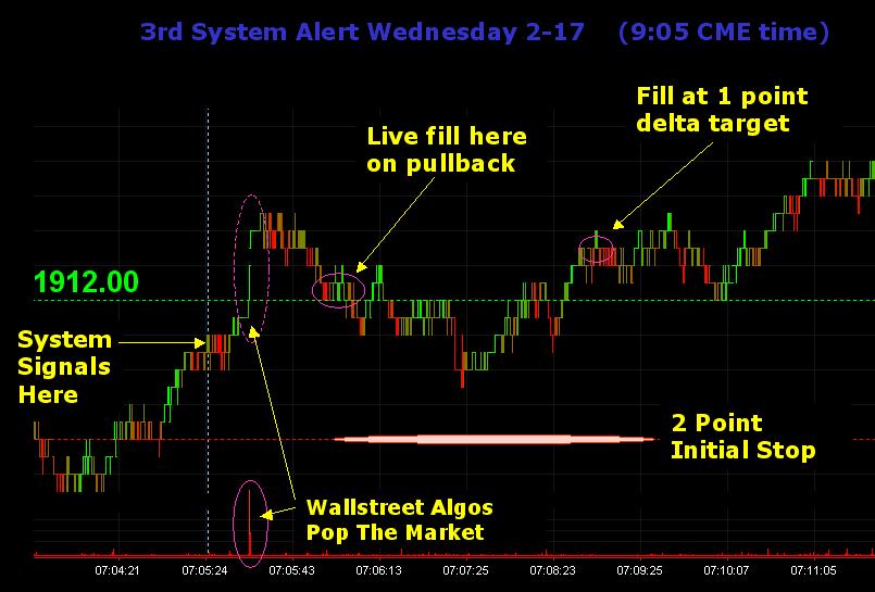 ES Futures tick chart