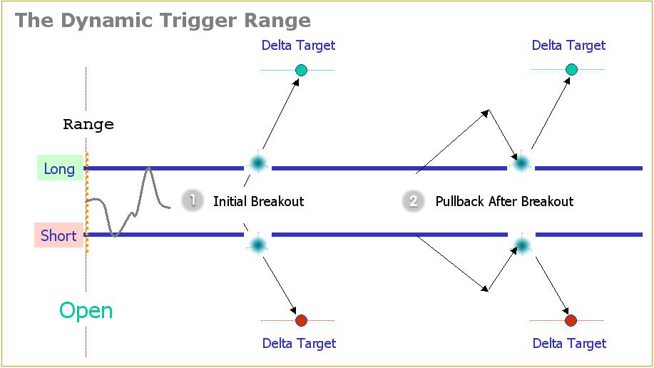 Power Emini Dynamic Trigger Range Example