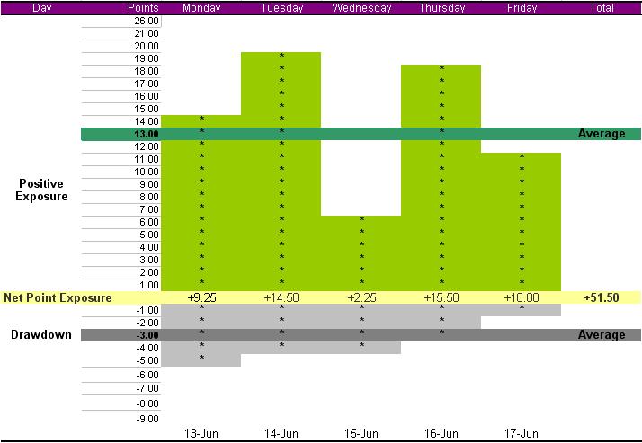summary-week-june-13