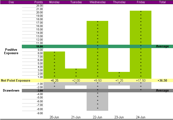summary-week-june-20